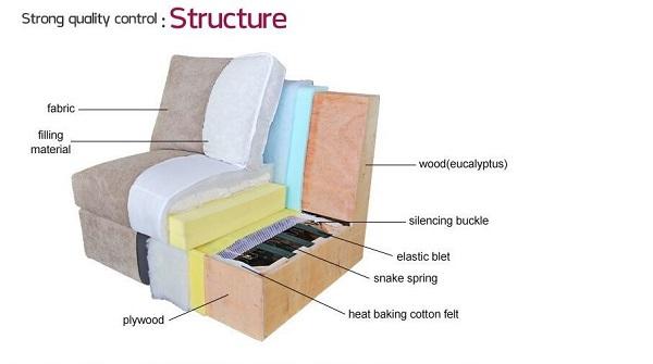 Ghế sofa có cấu tạo như thế nào?